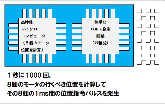 2つの高性能CPUを搭載