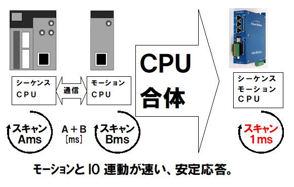 シーケンスCPUとモーションCPUが1つの基盤に