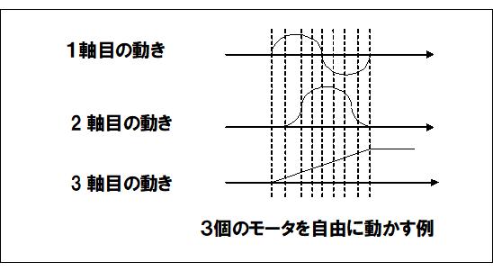 モータ軸ごとに動きを制御