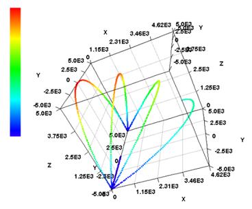 3次元円弧補間も可能