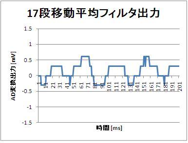 60Hzを除去する1msサンプリング17段移動平均フィルタ