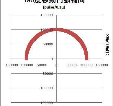 円弧の距離が短い時の3軸円弧補間動作