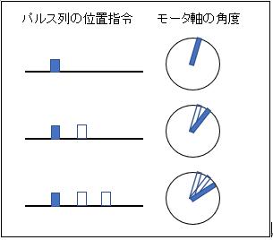パルス列の位置指令とモータ軸角度の関係