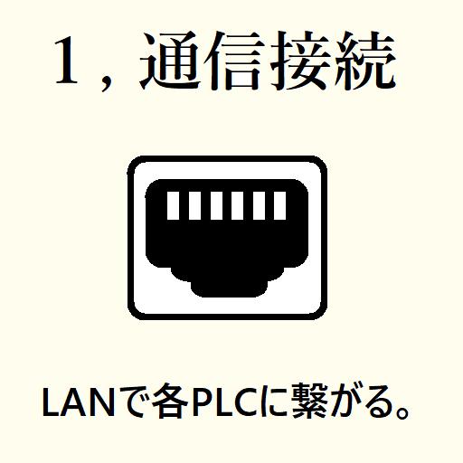 LANで各PLCに繋がる