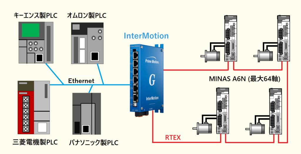 モーションコントローラのインターモーションシリーズ JOY-AMXG を使用したモータ制御システムの配線図