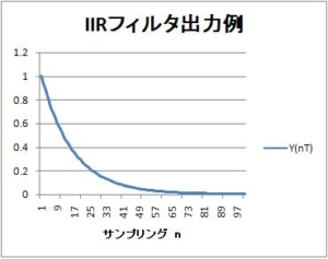 【IIRフィルタ】第1回:インパルス不変法による一次IIRフィルタ設計(基本、初歩)