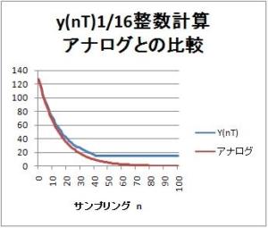 【IIRフィルタ】第3回:簡単一次IIRフィルタのインパルス応答波形