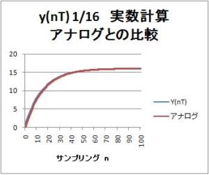 【IIRフィルタ】第4回:簡単一次IIRフィルタのステップ応答波形