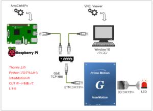 Raspberry PiのPythonからモータコントローラのOUTポートを使ってLチカ