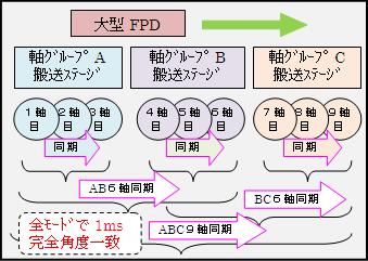 大型FPD搬送装置システム図