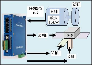 バリ取り器システム図