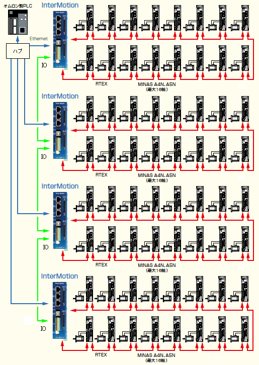 64軸制御システム図