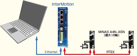 インターモーション接続図