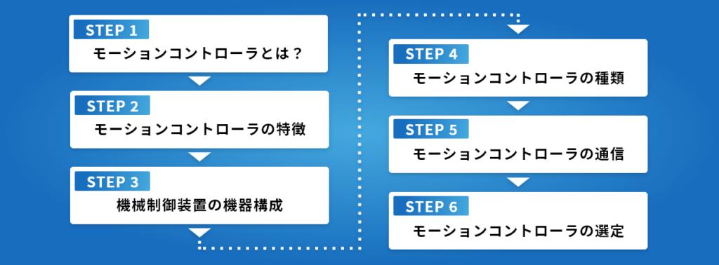 モーションコントローラ選定のための6ステップ