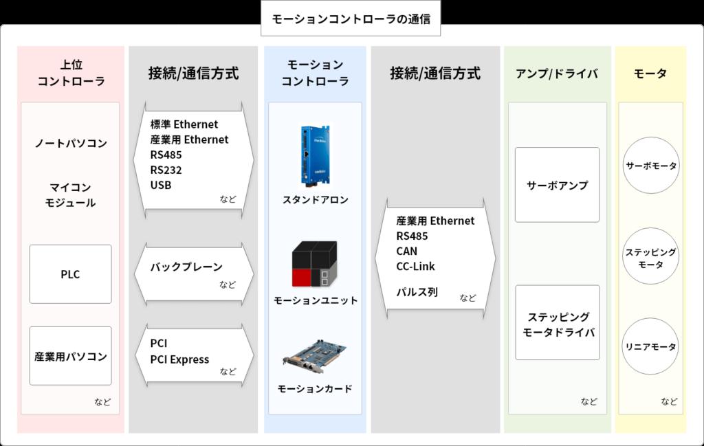 モーションコントローラの通信ネットワーク図