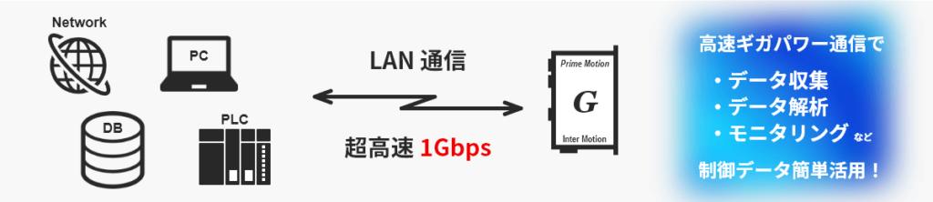 高速1GbpsLAN通信でデータ活用